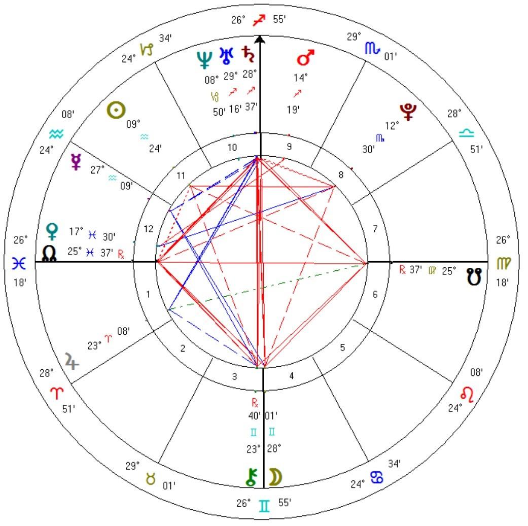 Selfstrology astrology software astrology software nvjuhfo Gallery